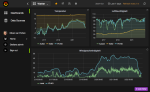 Grafana graph view